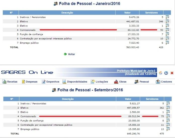 Gasto de folha salarial da Prefeitura de Jericó teve aumento em 2016