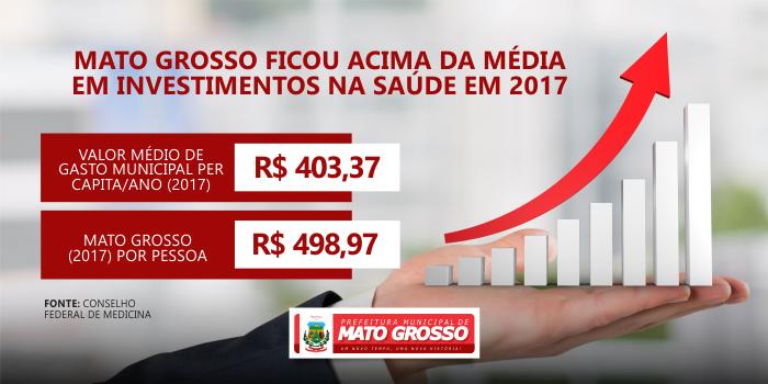CFM aponta que Mato Grosso ficou acima da média em investimentos na saúde em 2017