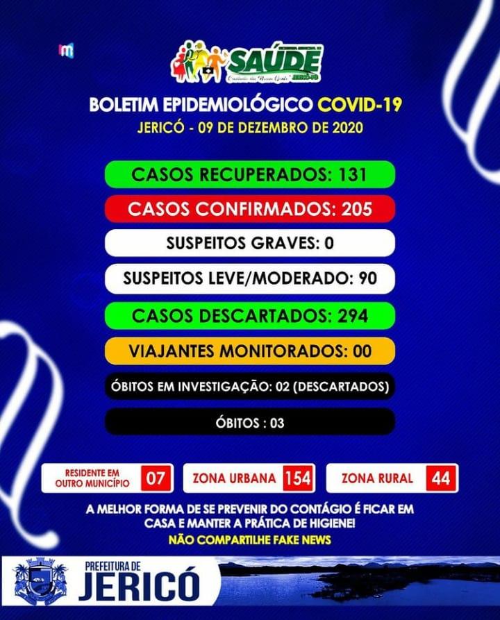 Covid-19: Jericó registra mais 23 casos confirmados; total ultrapassa os 200 com 131 recuperados